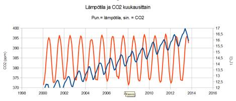CO2jaTkuukausittain
